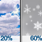 Mostly Cloudy then Light Snow Likely