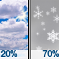 Snow showers likely and a slight chance of thunderstorms after noon. Partly sunny, with a high near 48. Southeast wind 3 to 8 mph. Chance of precipitation is 70%. New snow accumulation of 3 to 5 inches possible.