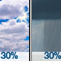 Partly Sunny then Chance Rain Showers