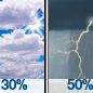 Mostly Cloudy then Scattered Showers And Thunderstorms
