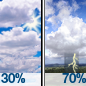 Partly Sunny then Showers And Thunderstorms Likely