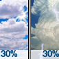 Partly Sunny then Scattered Showers And Thunderstorms