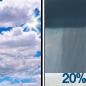 Partly Sunny then Slight Chance Rain Showers