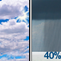 Partly Sunny then Chance Rain Showers icon