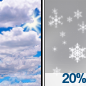 Partly Sunny then Slight Chance Light Snow