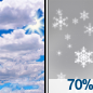 Mostly Cloudy then Snow Likely
