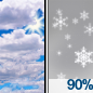 Mostly Cloudy then Snow