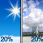 Sunny then Slight Chance Showers And Thunderstorms