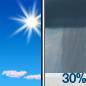 Sunny then Chance Rain Showers