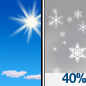 Sunny then Chance Snow Showers