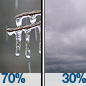 Freezing Rain Likely then Cloudy
