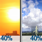 Mostly Sunny then Chance Showers And Thunderstorms