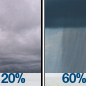 Cloudy then Rain Showers Likely