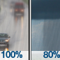 Rain then Rain Showers