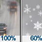 Light Rain then Rain And Snow Likely