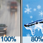 Rain then Chance Snow
