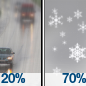 Patchy Freezing Fog then Light Snow Likely