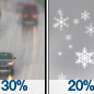 Areas Of Drizzle then Slight Chance Light Snow