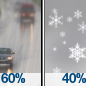Drizzle Likely then Chance Light Snow
