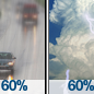 Light Rain Likely