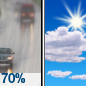 Light Rain Likely then Mostly Sunny