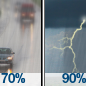 Rain Likely then Showers And Thunderstorms