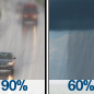 Rain then Rain Showers Likely