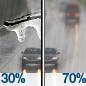 Slight Chance Freezing Rain then Light Rain Likely