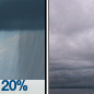 Slight Chance Rain Showers then Cloudy