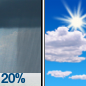 Slight Chance Rain Showers then Mostly Sunny