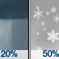 Slight Chance Rain Showers then Chance Snow Showers