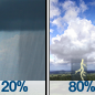 Slight Chance Rain Showers then Chance Showers And Thunderstorms