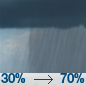 Rain Showers Likely icon