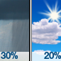 Scattered Rain Showers then Mostly Sunny