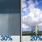 Chance Rain Showers then Slight Chance Showers And Thunderstorms