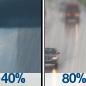 Scattered Rain Showers then Light Rain