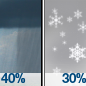 Chance Rain Showers then Slight Chance Rain And Snow Showers