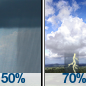 Chance Rain Showers then Showers And Thunderstorms Likely