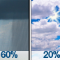 Rain Showers Likely then Partly Sunny
