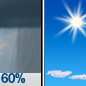 Rain Showers Likely then Sunny