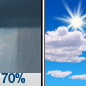 Rain Showers Likely then Mostly Sunny