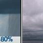 Rain Showers then Cloudy