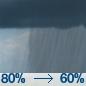 Rain Showers