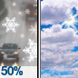 Chance Sleet then Partly Sunny