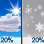 Mostly Sunny then Slight Chance Rain And Snow Showers