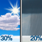 Mostly Sunny then Slight Chance Rain Showers