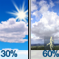 Mostly Sunny then Showers And Thunderstorms Likely