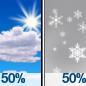 Mostly Sunny then Slight Chance Very Light Snow