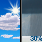 Mostly Sunny then Scattered Rain Showers