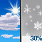 Mostly Sunny then Chance Snow Showers